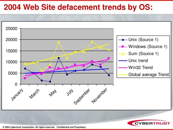 2004 Web Site defacement trends by OS: