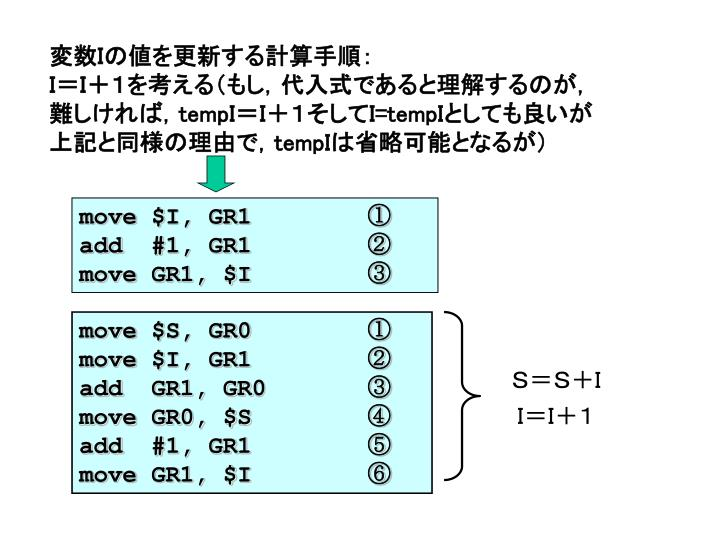 変数Iの値を更新する計算手順: