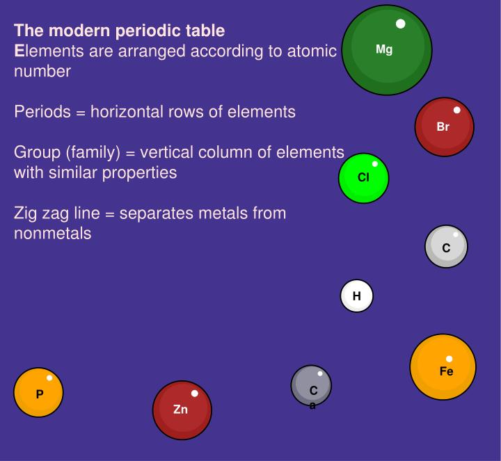 Ppt the modern periodic table e lements are arranged according to the modern periodic table elements are arranged urtaz Images