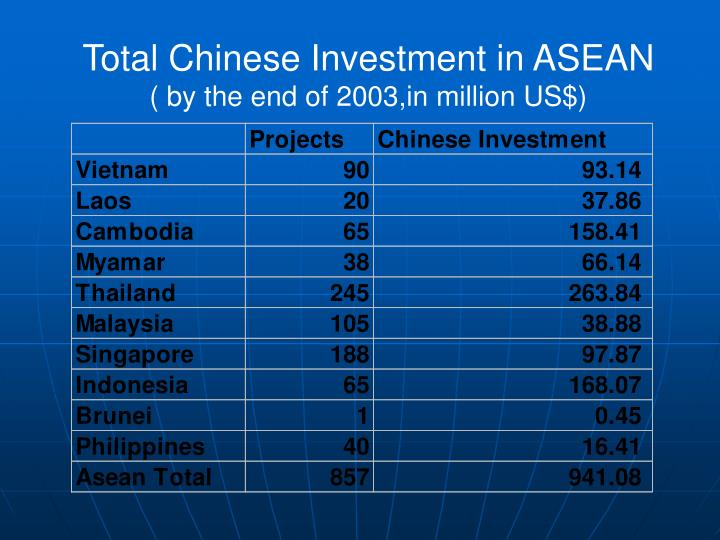 Total Chinese Investment in ASEAN