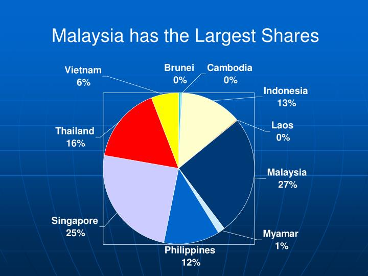 Malaysia has the Largest Shares