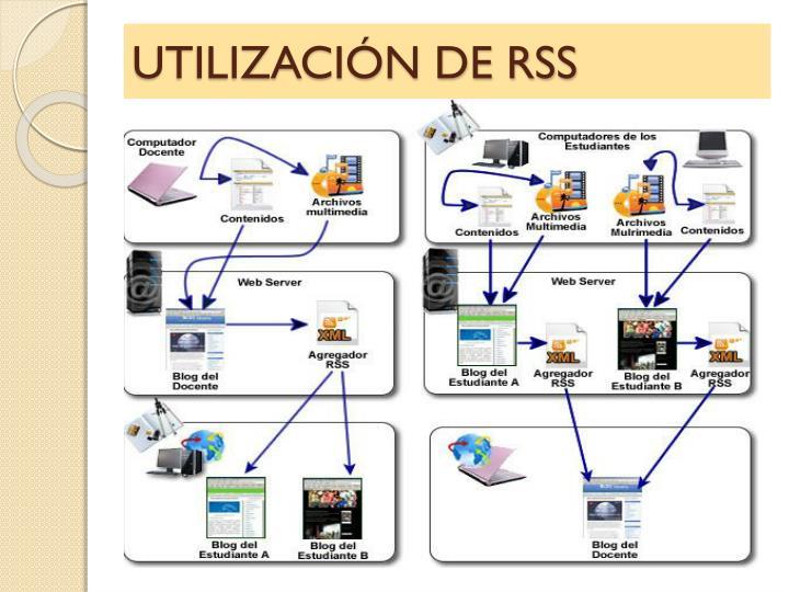 UTILIZACIÓN DE RSS