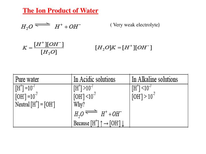 The Ion Product of Water