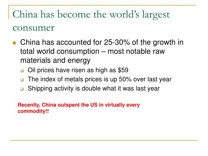 China has become the world's largest consumer