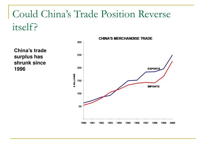 Could China's Trade Position Reverse itself?