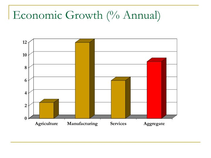 Economic Growth (% Annual)