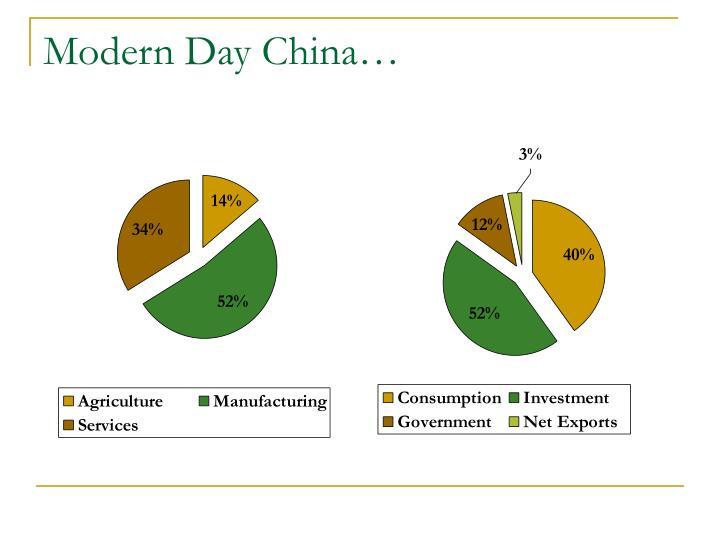 Modern Day China…
