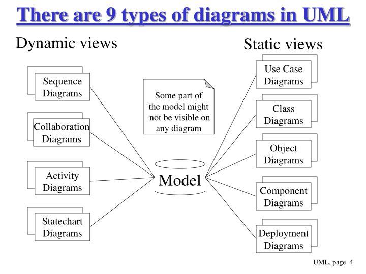 Ppt Uml Part 3 Powerpoint Presentation Id6263212