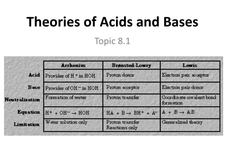 theories of acids and bases n.
