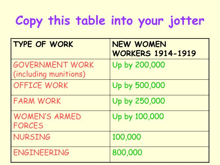 Copy this table into your jotter