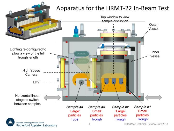 Apparatus for the HRMT-22 In-Beam Test