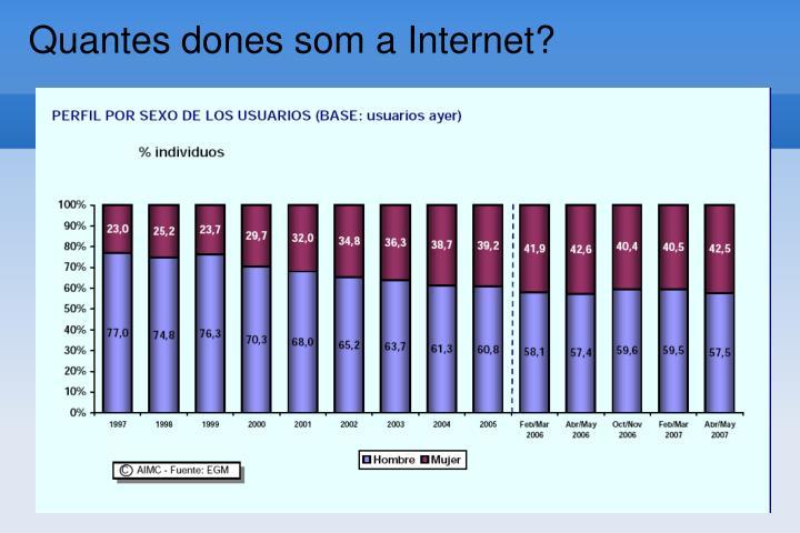 Quantes dones som a Internet?