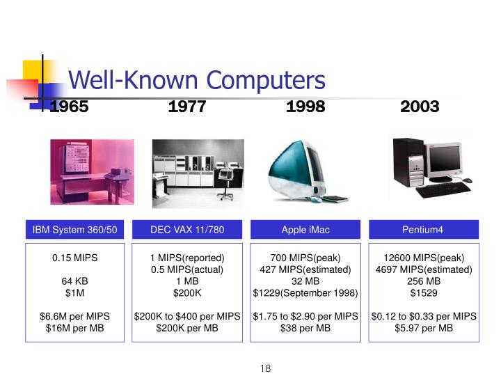 Well-Known Computers