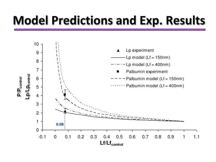 Model Predictions and Exp. Results