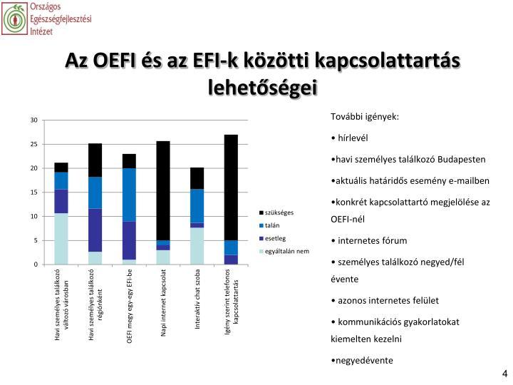 Az OEFI és az