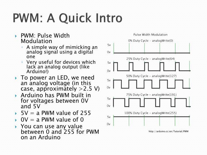 PWM: A Quick Intro