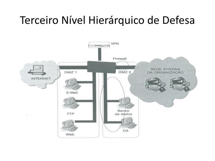 Terceiro Nível Hierárquico de Defesa