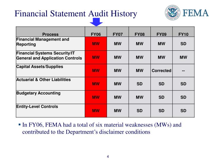 Financial Statement Audit History
