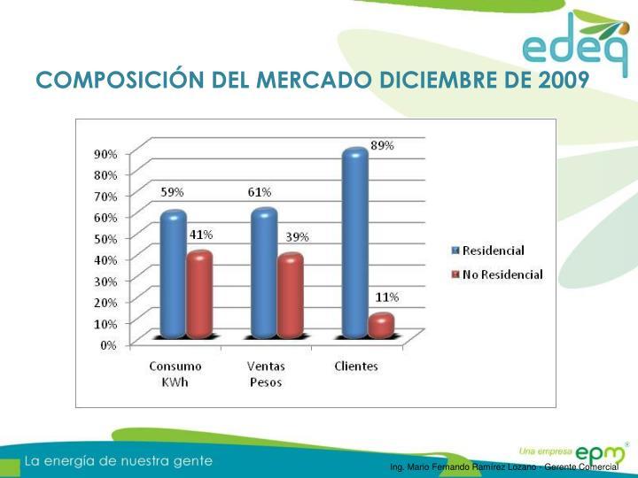 COMPOSICIÓN DEL MERCADO DICIEMBRE DE 2009