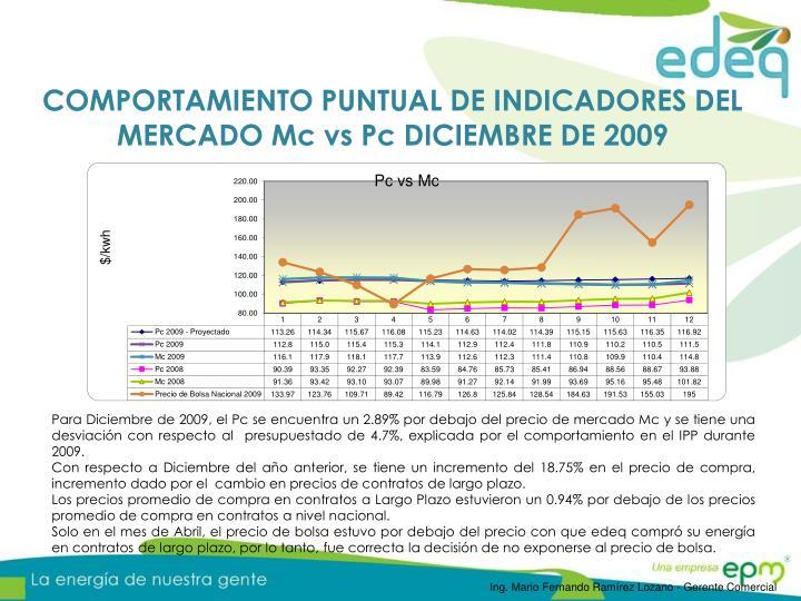 COMPORTAMIENTO PUNTUAL DE INDICADORES DEL MERCADO Mc vs
