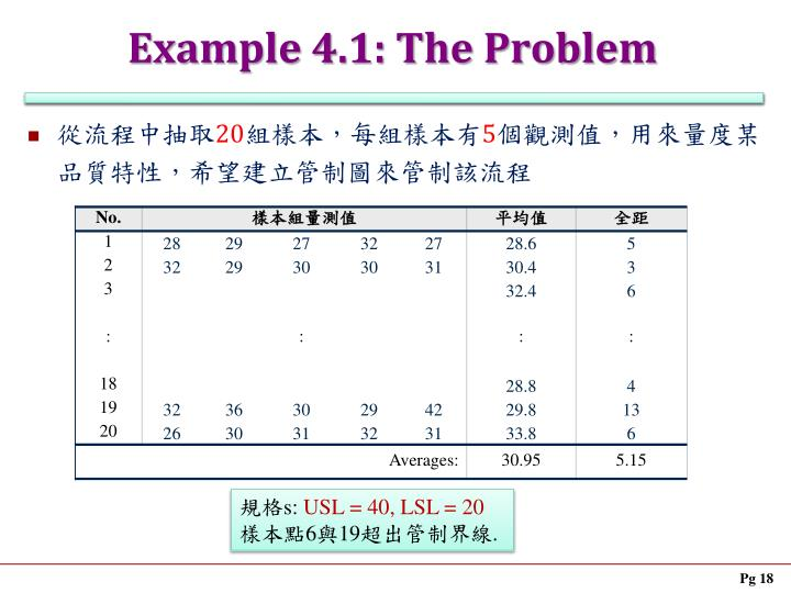 Example 4.1: The Problem
