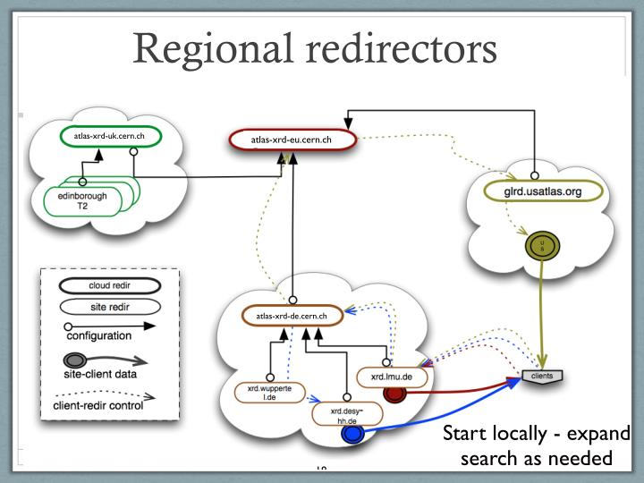 Regional redirectors