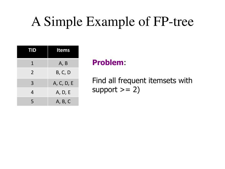 A Simple Example of FP-tree