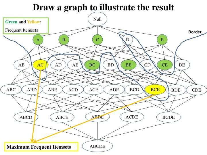 Draw a graph to illustrate the result