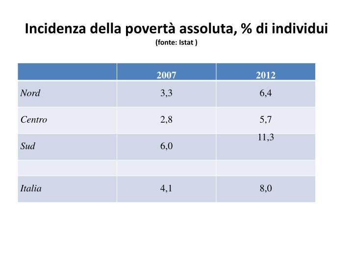 Incidenza della povert assoluta di individui fonte istat