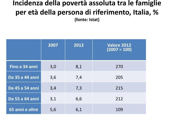 Incidenza della povertà assoluta tra le famiglie per età della persona di riferimento, Italia,