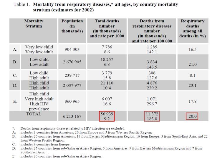 Estrat gia sir pal curso nacional de infec e tuberculose 2012