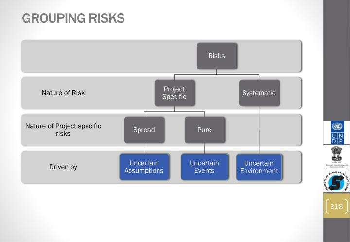 Grouping Risks