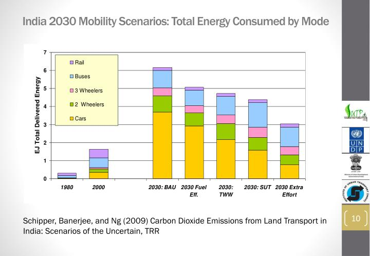 India 2030 Mobility Scenarios: Total Energy Consumed by Mode