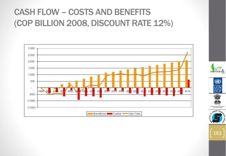 Cash flow – costs and benefits