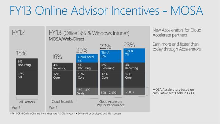 Fy13 online advisor incentives mosa