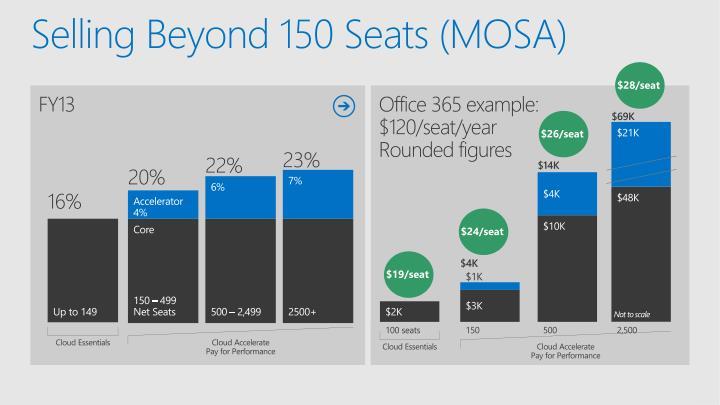 Selling beyond 150 seats mosa