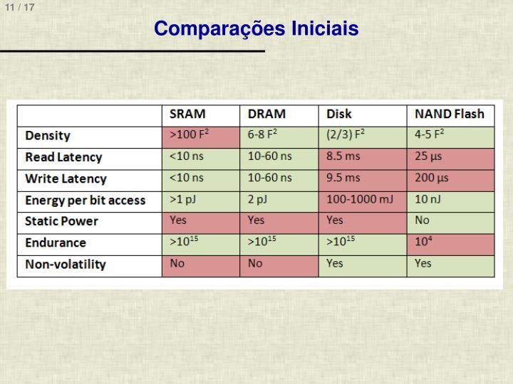 Comparações Iniciais
