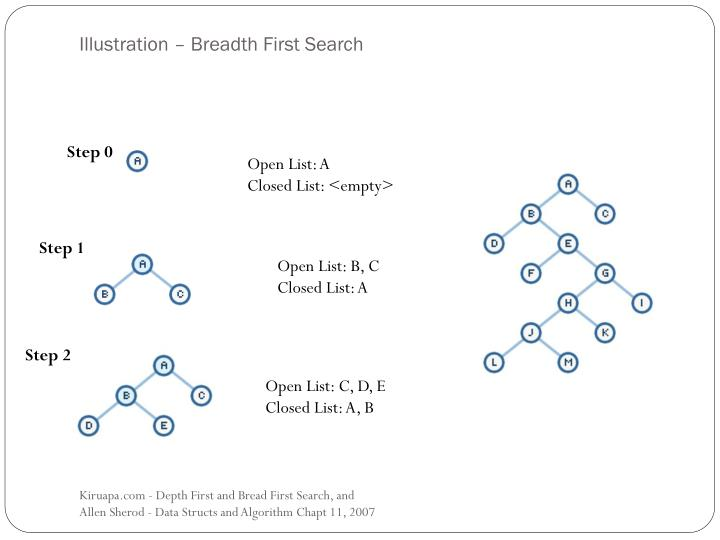 Illustration – Breadth First Search