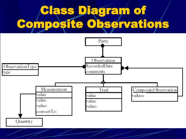 Class Diagram of Composite Observations