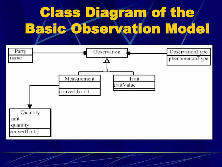 Class Diagram of the Basic Observation Model