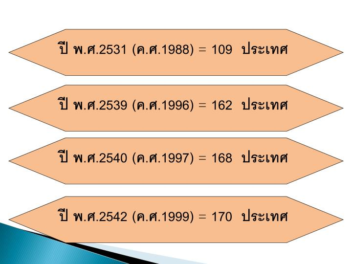 ปี พ.ศ.2531 (ค.ศ.1988)