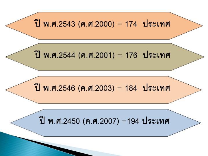 ปี พ.ศ.2543 (ค.ศ.2000)