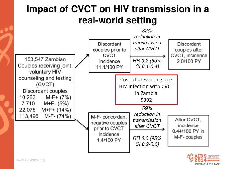 Impact of CVCT on HIV