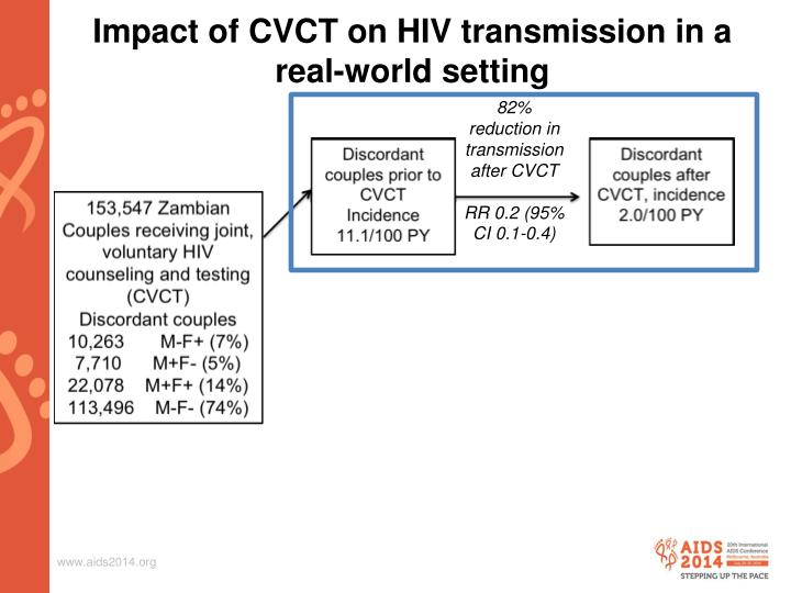 Impact of CVCT on HIV transmission in a real-world setting