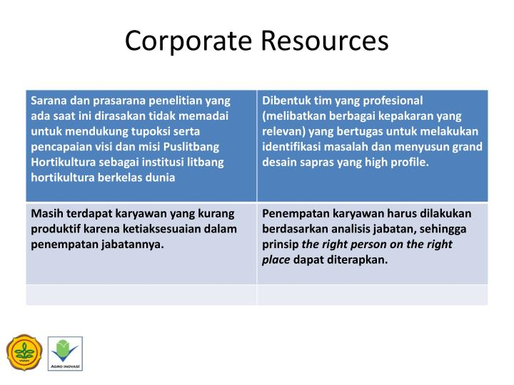 Corporate Resources