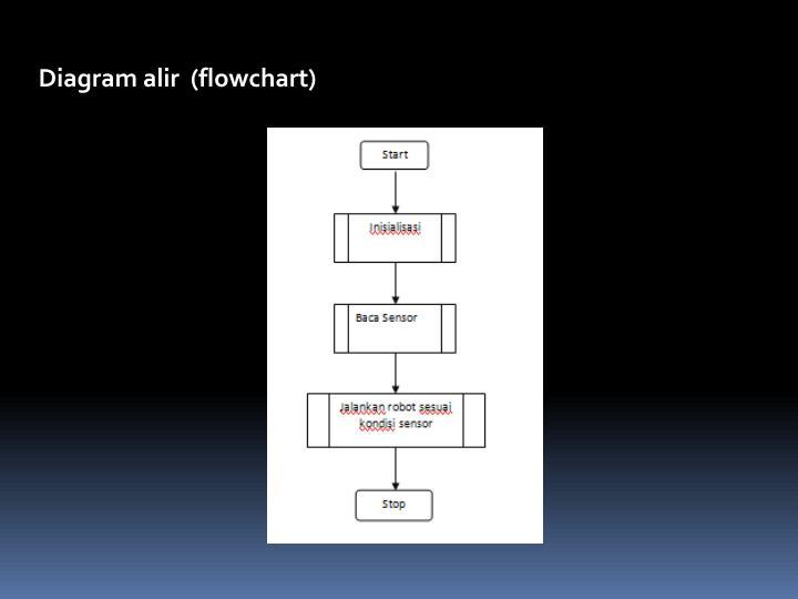 Ppt perancangan perangkat lunak robot line follower powerpoint diagram alir flowchart ccuart Image collections