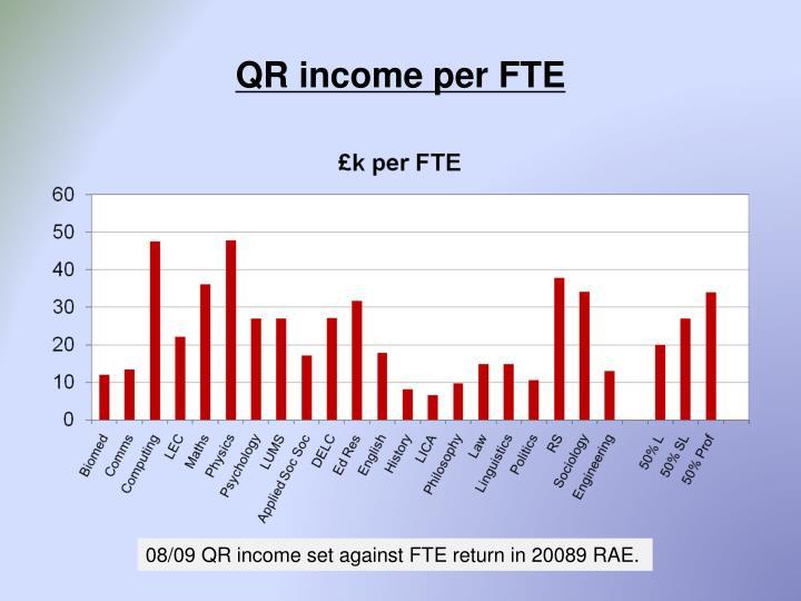 QR income per FTE