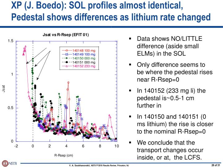 XP (J. Boedo): SOL profiles almost identical, Pedestal shows differences as lithium rate changed