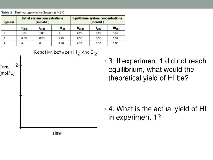 3. If experiment 1 did not reach equilibrium, what would the theoretical yield of HI be?