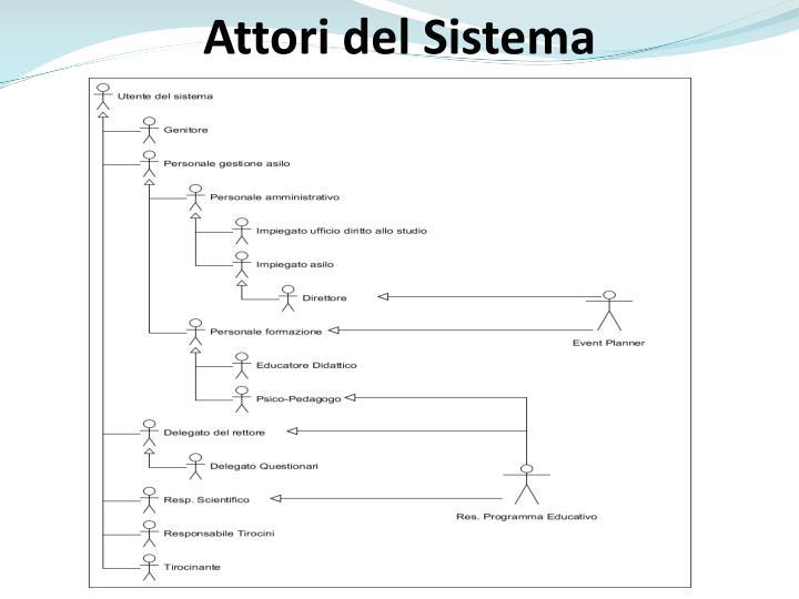 Attori del Sistema